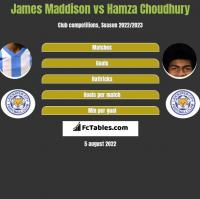 James Maddison vs Hamza Choudhury h2h player stats