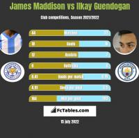 James Maddison vs Ilkay Guendogan h2h player stats