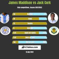 James Maddison vs Jack Cork h2h player stats