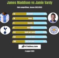 James Maddison vs Jamie Vardy h2h player stats
