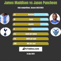 James Maddison vs Jason Puncheon h2h player stats