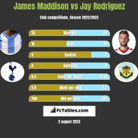 James Maddison vs Jay Rodriguez h2h player stats