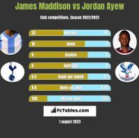 James Maddison vs Jordan Ayew h2h player stats