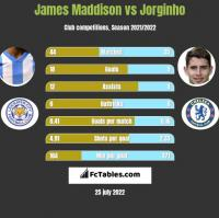 James Maddison vs Jorginho h2h player stats
