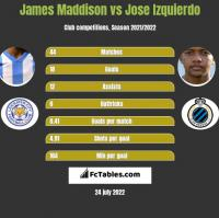 James Maddison vs Jose Izquierdo h2h player stats