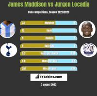 James Maddison vs Jurgen Locadia h2h player stats