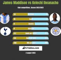 James Maddison vs Kelechi Iheanacho h2h player stats