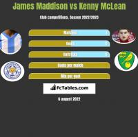 James Maddison vs Kenny McLean h2h player stats