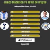 James Maddison vs Kevin de Bruyne h2h player stats