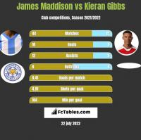 James Maddison vs Kieran Gibbs h2h player stats