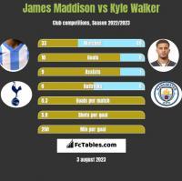 James Maddison vs Kyle Walker h2h player stats