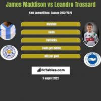James Maddison vs Leandro Trossard h2h player stats