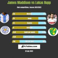 James Maddison vs Lukas Rupp h2h player stats