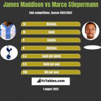 James Maddison vs Marco Stiepermann h2h player stats