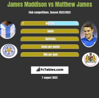 James Maddison vs Matthew James h2h player stats