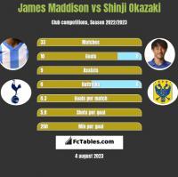 James Maddison vs Shinji Okazaki h2h player stats