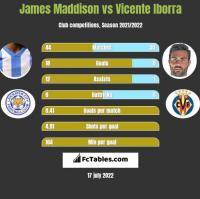 James Maddison vs Vicente Iborra h2h player stats