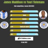 James Maddison vs Youri Tielemans h2h player stats