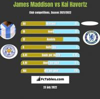 James Maddison vs Kai Havertz h2h player stats