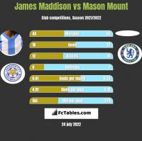 James Maddison vs Mason Mount h2h player stats