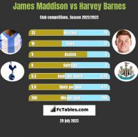 James Maddison vs Harvey Barnes h2h player stats