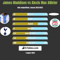 James Maddison vs Alexis Mac Allister h2h player stats