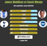 James Maddison vs Enock Mwepu h2h player stats