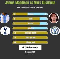 James Maddison vs Marc Cucurella h2h player stats