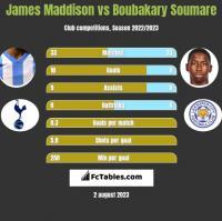James Maddison vs Boubakary Soumare h2h player stats
