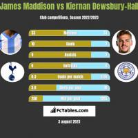 James Maddison vs Kiernan Dewsbury-Hall h2h player stats