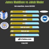 James Maddison vs Jakub Moder h2h player stats