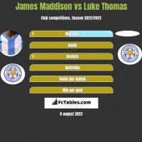 James Maddison vs Luke Thomas h2h player stats