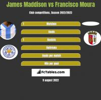James Maddison vs Francisco Moura h2h player stats