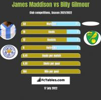 James Maddison vs Billy Gilmour h2h player stats