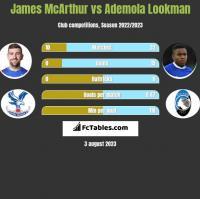 James McArthur vs Ademola Lookman h2h player stats