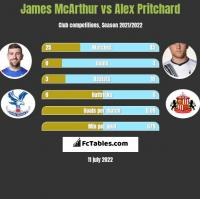 James McArthur vs Alex Pritchard h2h player stats