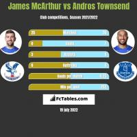 James McArthur vs Andros Townsend h2h player stats