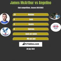 James McArthur vs Angelino h2h player stats