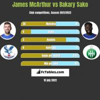 James McArthur vs Bakary Sako h2h player stats