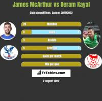 James McArthur vs Beram Kayal h2h player stats