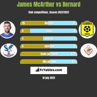 James McArthur vs Bernard h2h player stats