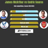 James McArthur vs Cedric Soares h2h player stats