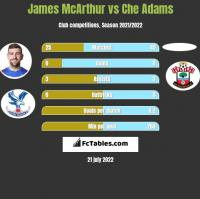 James McArthur vs Che Adams h2h player stats