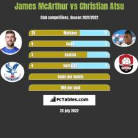 James McArthur vs Christian Atsu h2h player stats