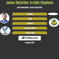 James McArthur vs Dale Stephens h2h player stats