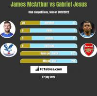 James McArthur vs Gabriel Jesus h2h player stats