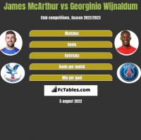James McArthur vs Georginio Wijnaldum h2h player stats