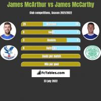 James McArthur vs James McCarthy h2h player stats