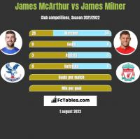 James McArthur vs James Milner h2h player stats