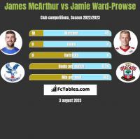 James McArthur vs Jamie Ward-Prowse h2h player stats